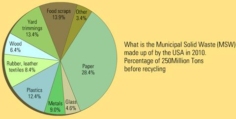 مصادر النفايات