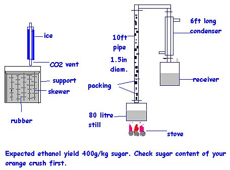 دليلك الشامل لتحضير الإيثانول من دبس السكر (المولاس)