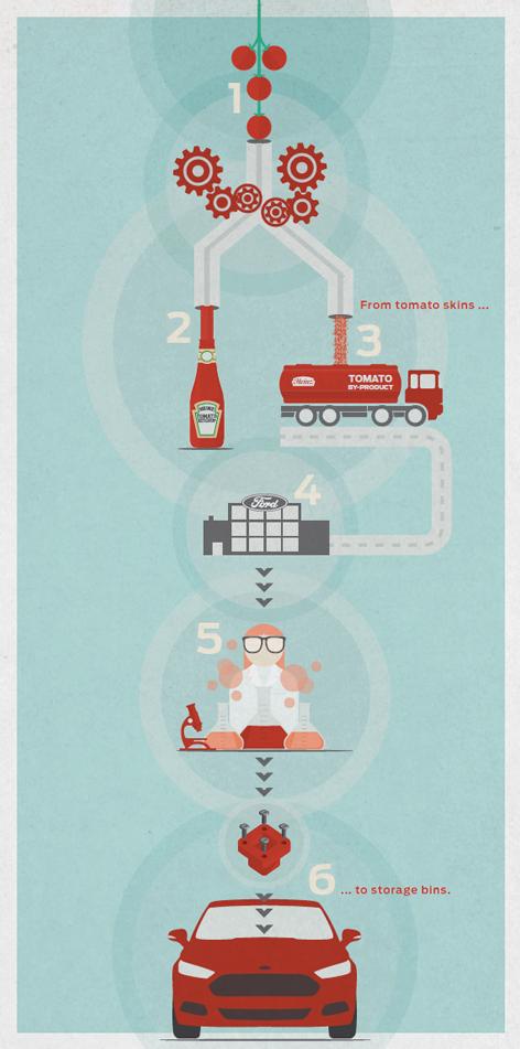 Heinz & Ford، كيف تعاونت الشركتان لتقليل الأثر البيئي؟