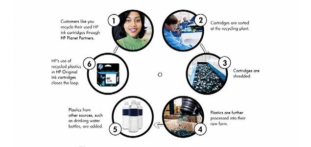 خراطيش الحبر البلاستيكية المعاد تدويرها من HP بهدف مساعدة العملاء علي الحصول عليها بأقل تكلفة.