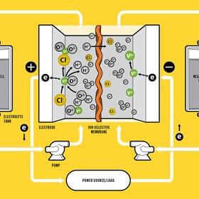 اعادة تدوير بطاريات الليثيوم بطريقة بسيطة وموفرة للطاقة