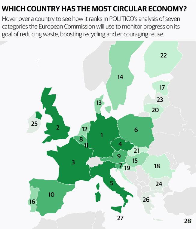 مؤشر الاقتصاد الدائري: ألمانيا رقم واحد